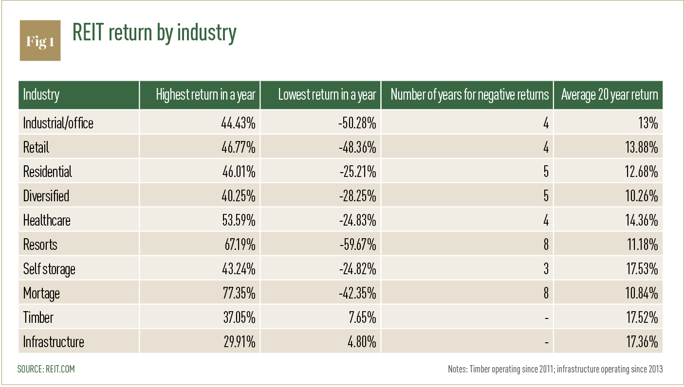 REIT return by industry