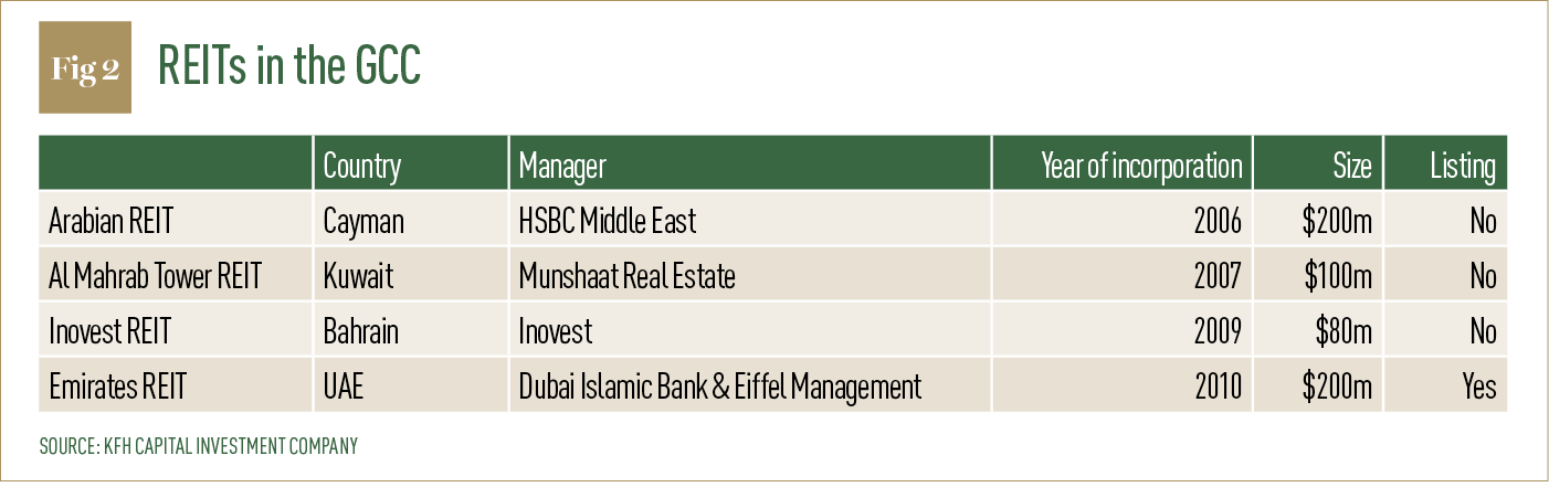 REITs in the GCC