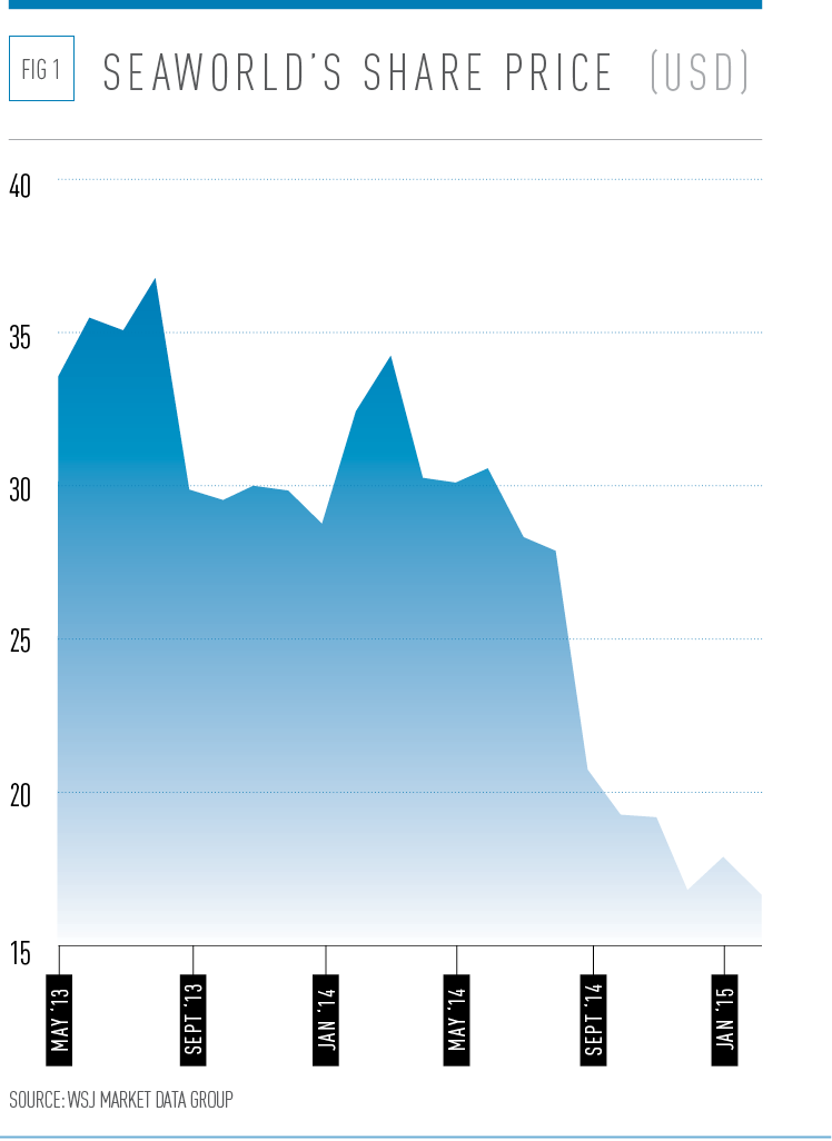 SeaWorld's share price