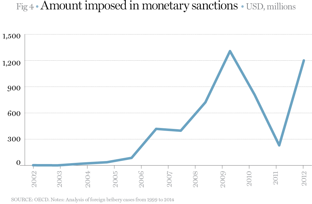 Amount imposed in monetary sanctions