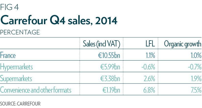 Carrefour Q4 sales 2014
