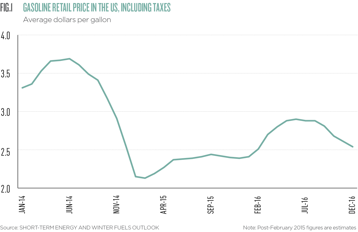 Gasoline Retail Price in the US, including taxes