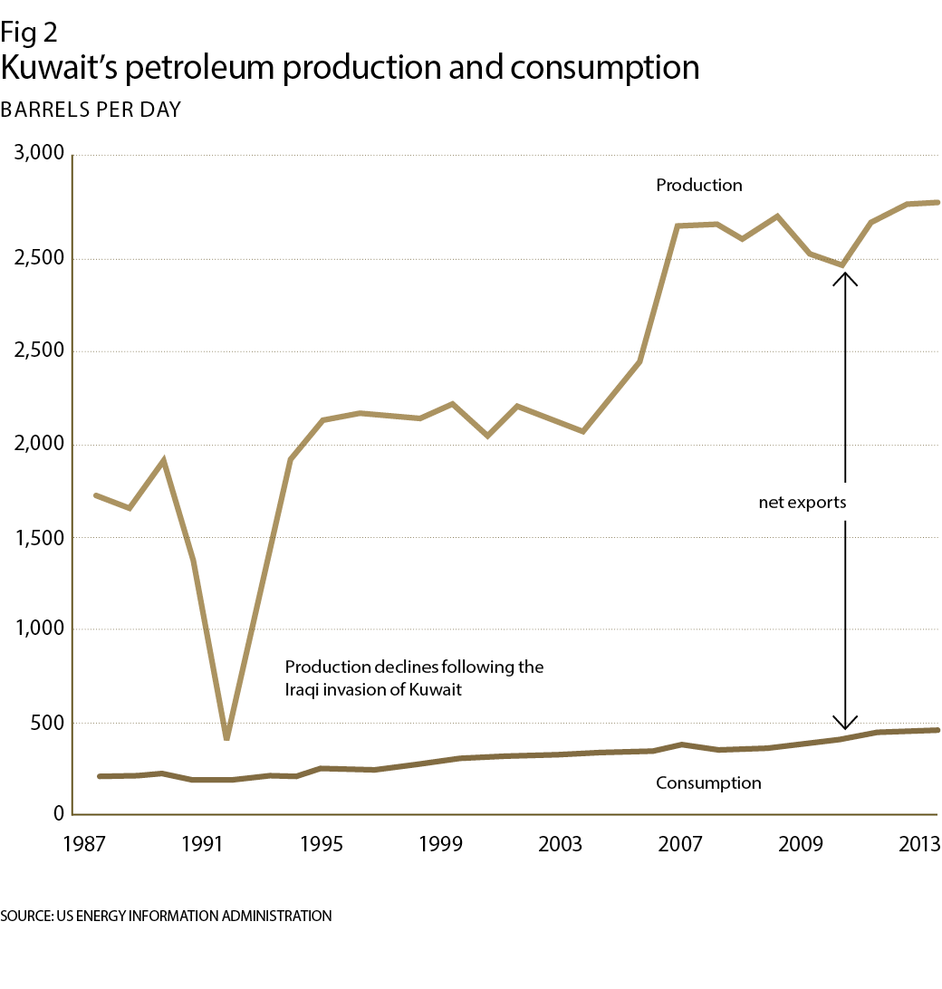 Kuwait's petroleum production and consumption