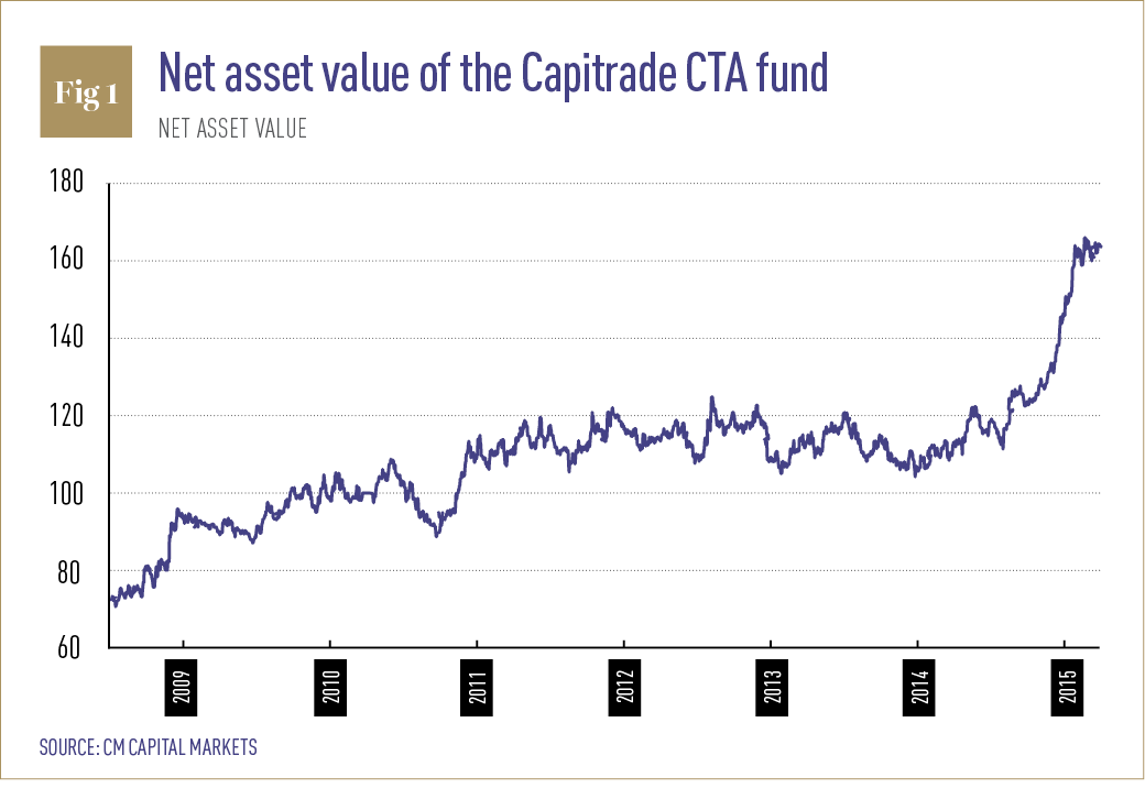 net asset value The net asset value formula is used to calculate a mutual fund's value per share a mutual fund is a pool of investments that are divided into shares to.
