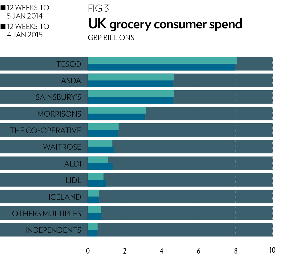 UK grocery consumer spend