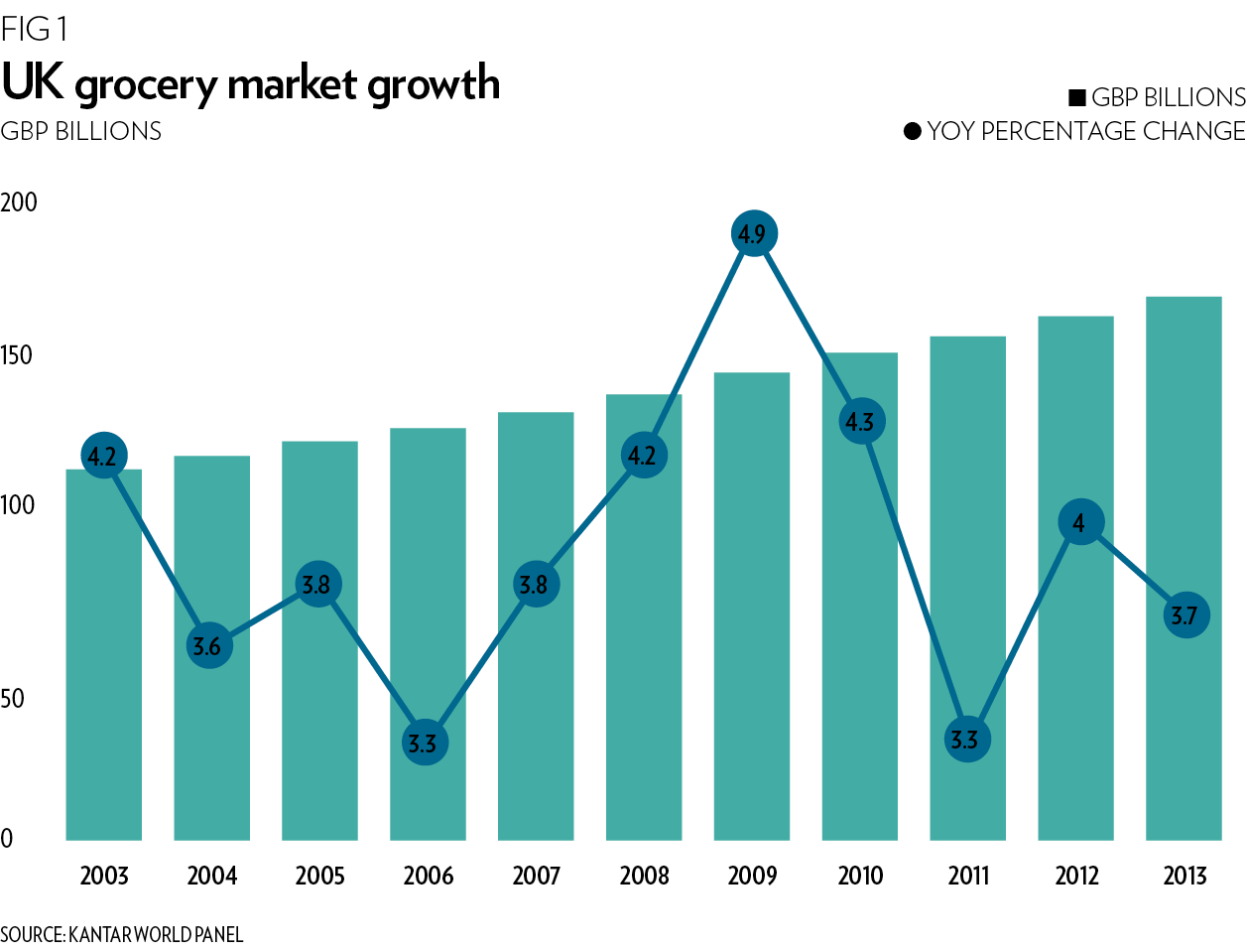 UK grocery market growth