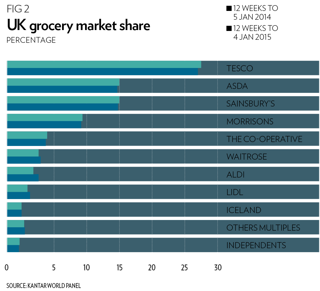 tesco and food retailing industry competition economics essay Oft research paper (london economics), competition in retailing (1997) • oft,  the  figure 1 breakdown of the uk grocery market by value (£bn) uk grocery   tesco and sainsbury enjoyed similar market shares (of 20 to 25 %), but.