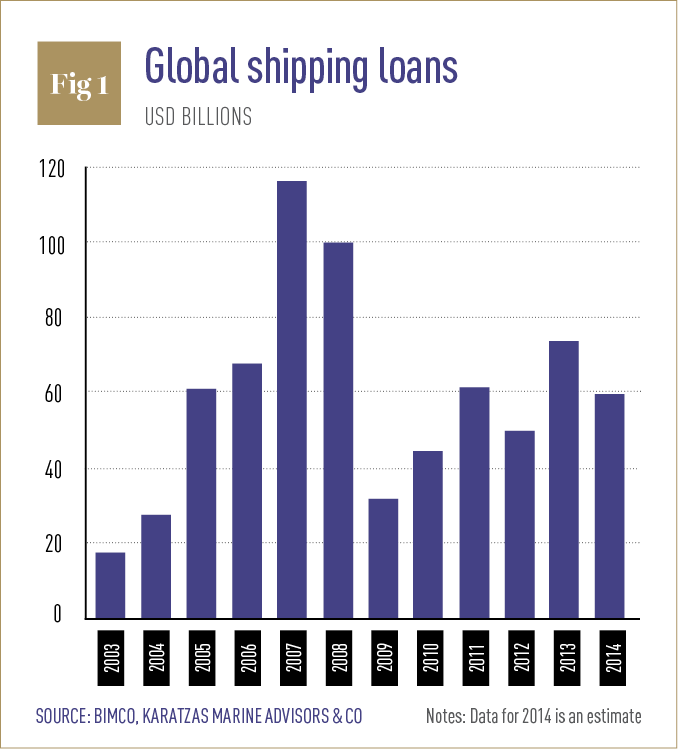 Global shipping loans