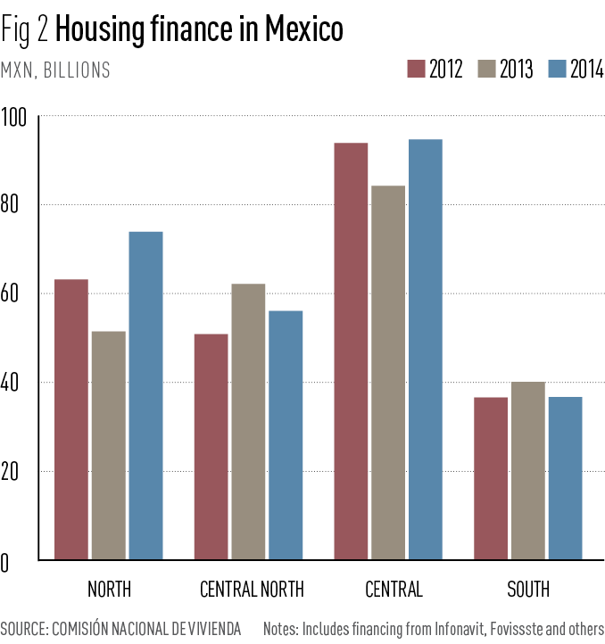 Housing finance in Mexico
