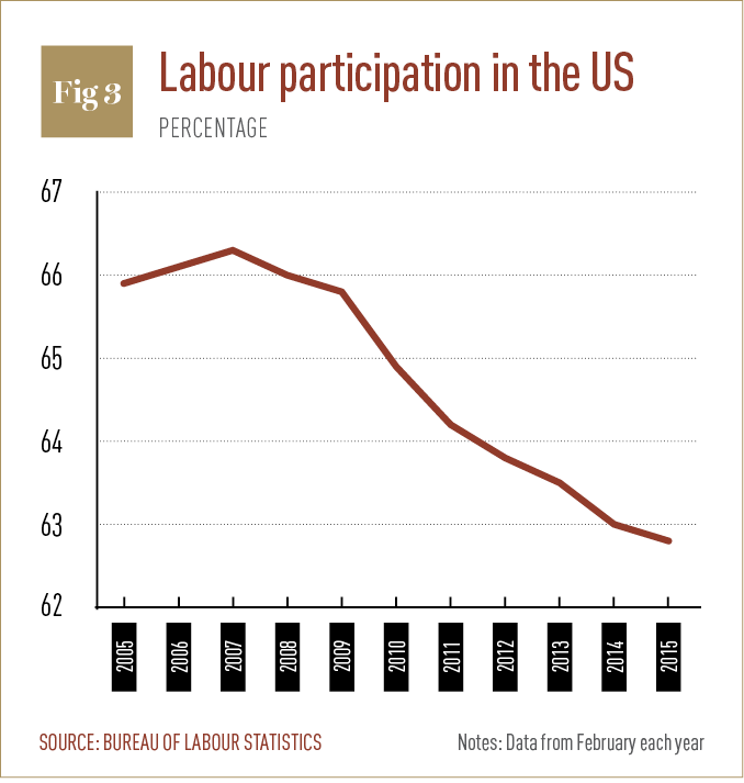 Labour participation in the US
