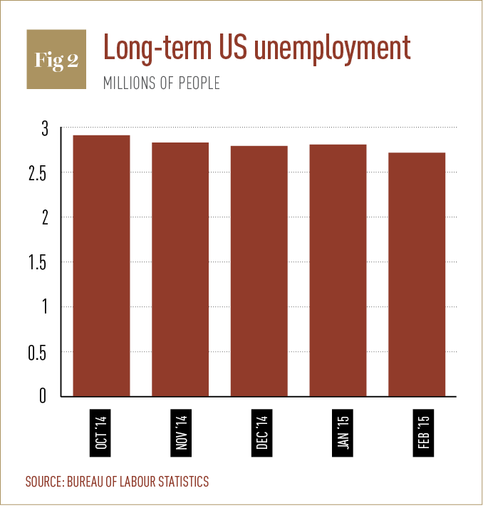 Long-term US unemployment