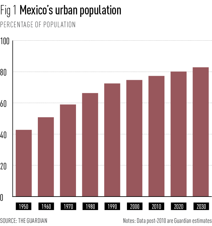 Mexico's urban population