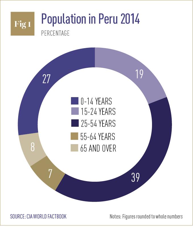 Population in Peru