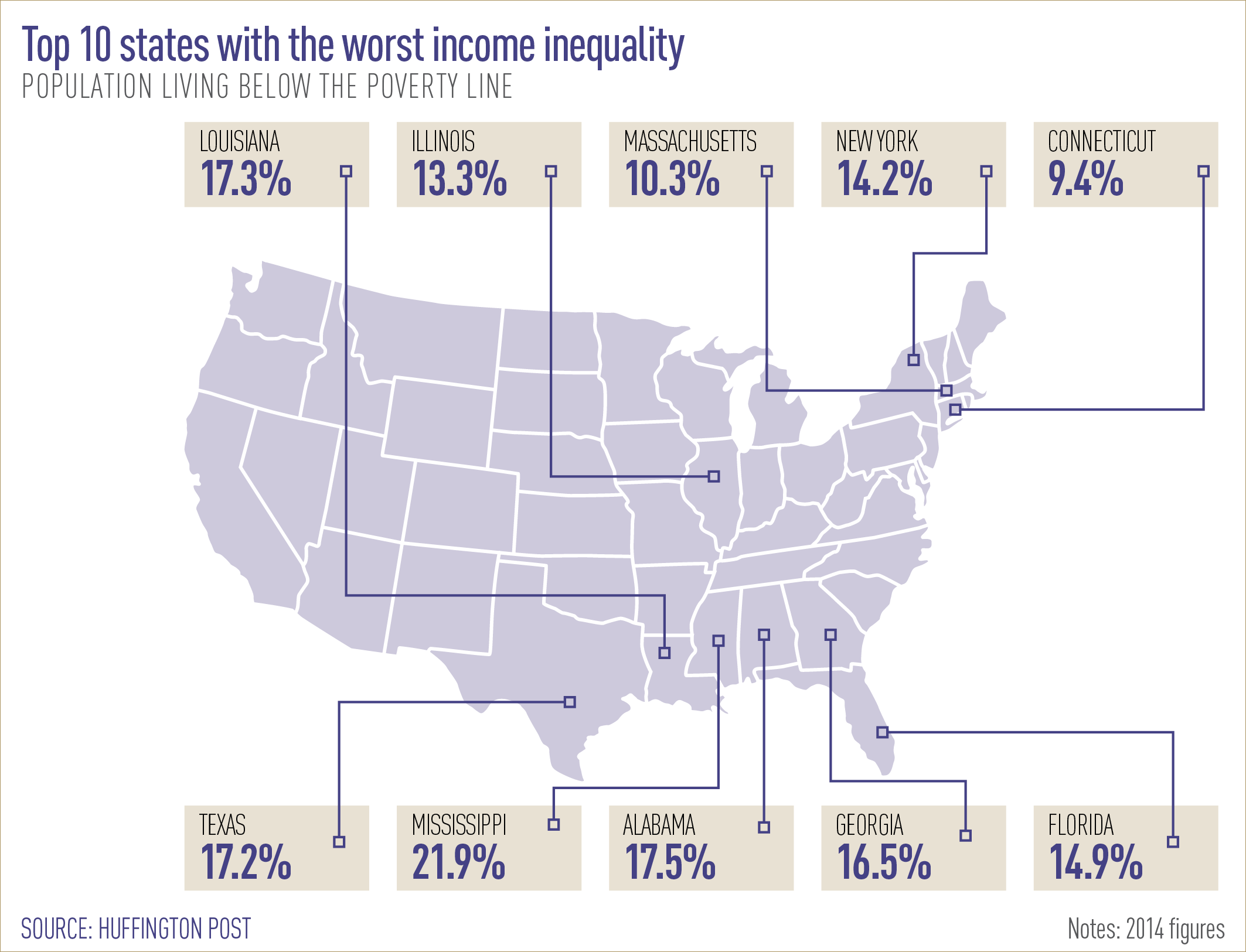 Top 10 states with the worst income inequality