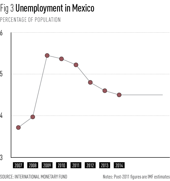 Unemployment in Mexico