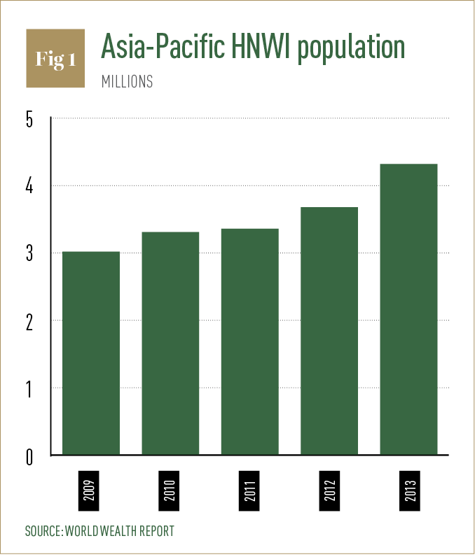 Asia Pacific HNWI population