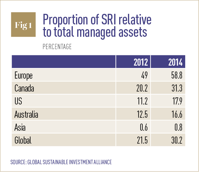 Proportion of SRI relative to total managed assets