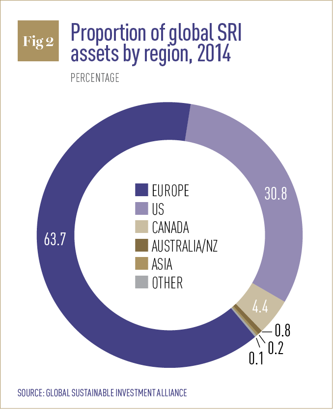 Proportion of global SRI assets by region
