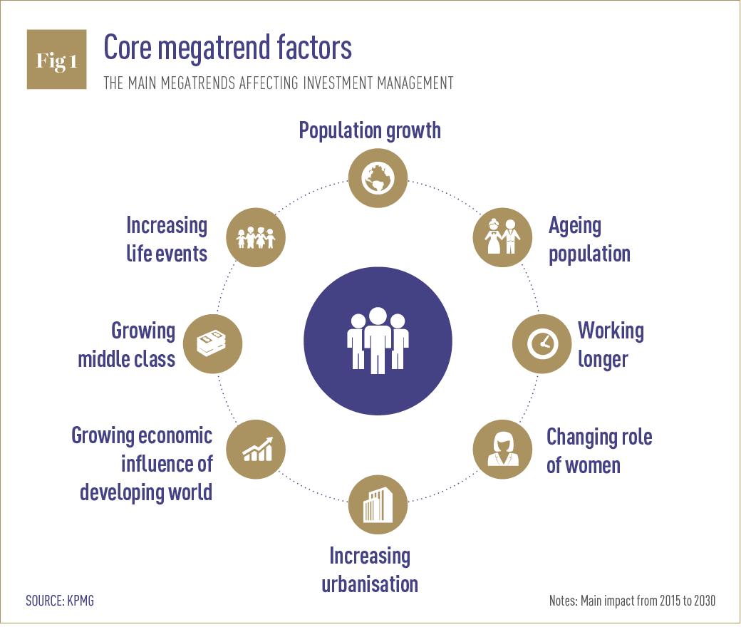 Core megatrend factors