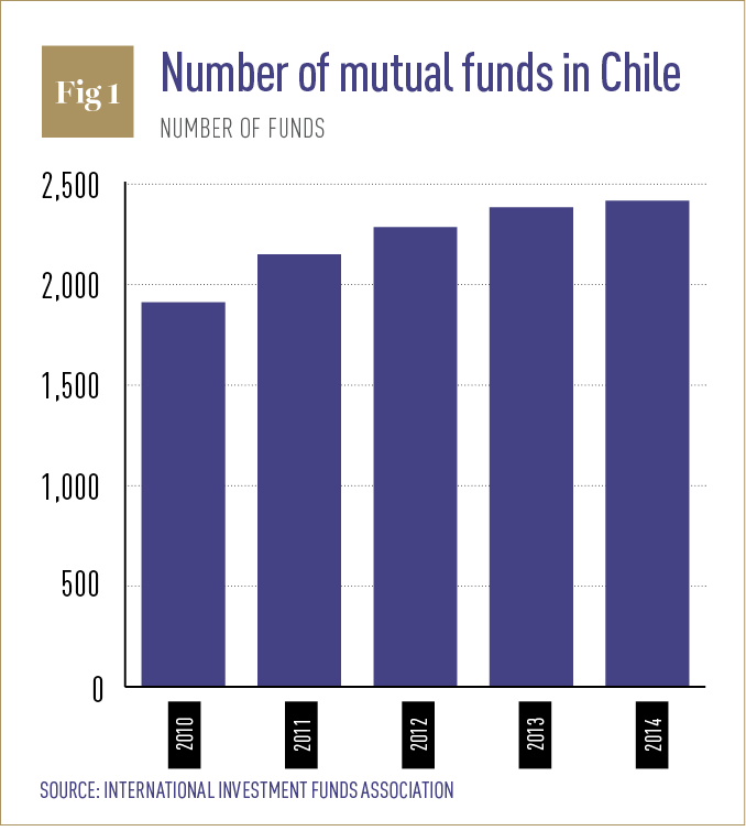 Opportunities and threats of mutual fund industry