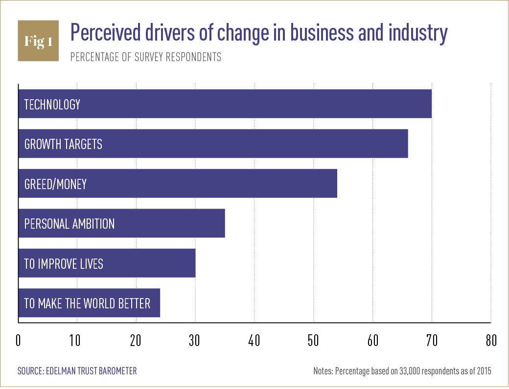Perceived drivers of change in business and industry