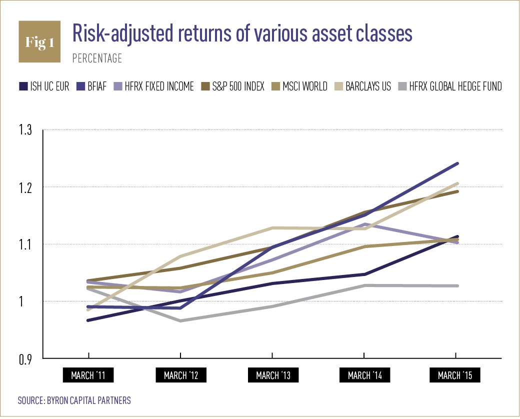 Risk-adjusted returns of various asset classes