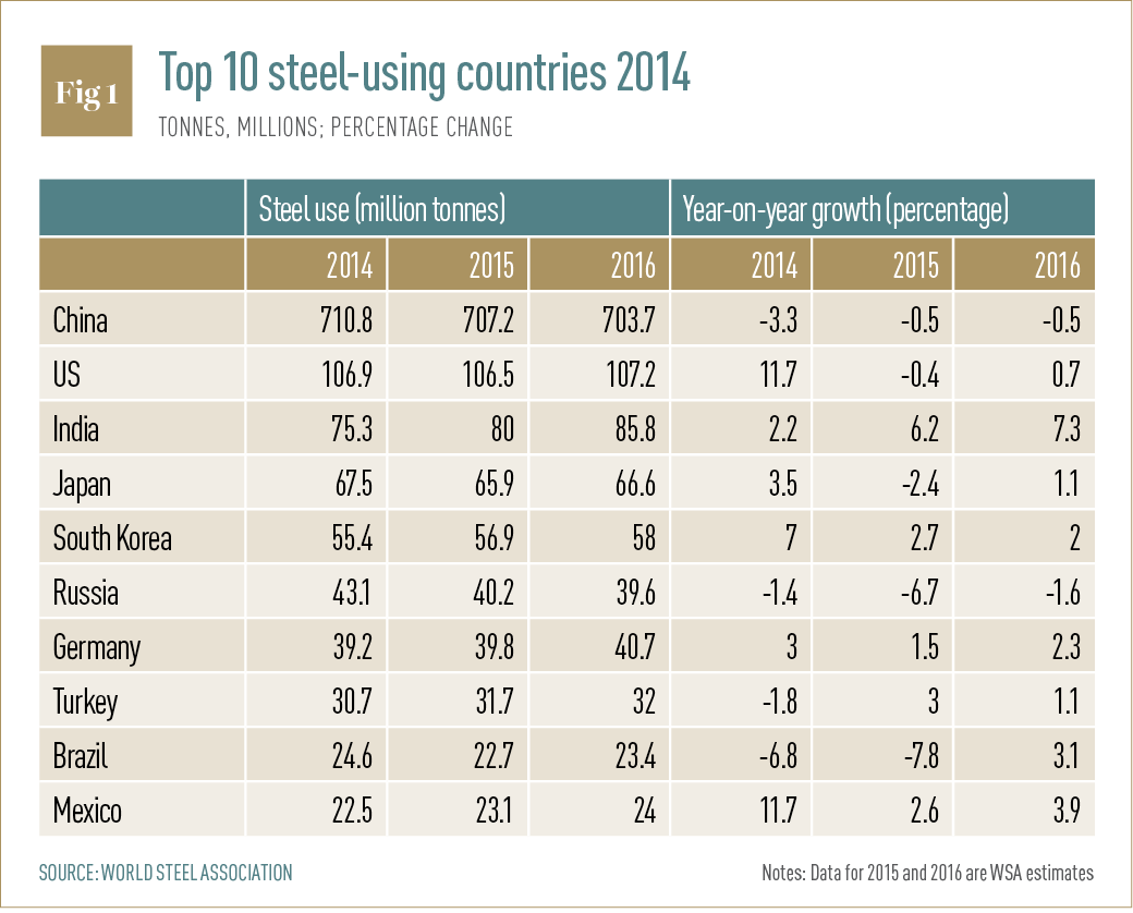 Top 10 steel-using countries 2014
