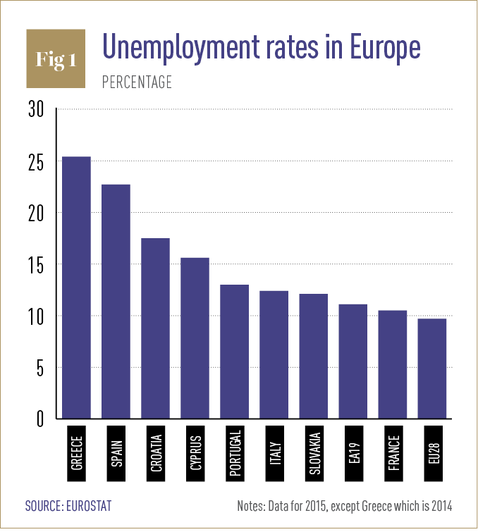 Youth unemployment + Europe