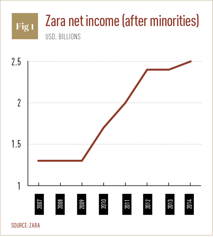 Zara net income