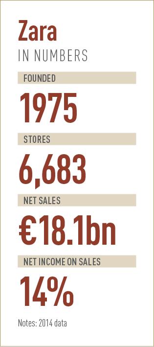 H&M Vs. Zara Vs. Uniqlo: Comparing Business Models