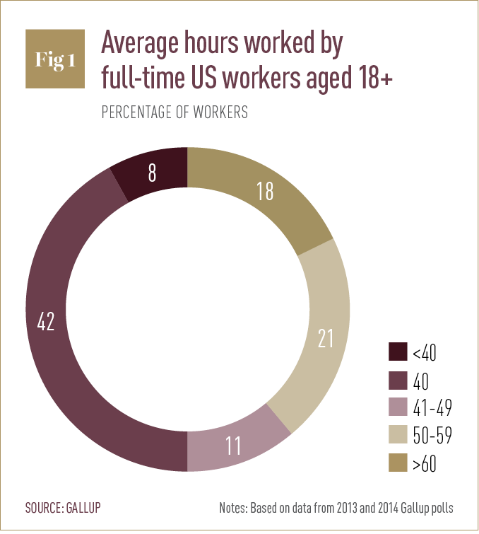 Average hours worked by full-time US workers aged 18+