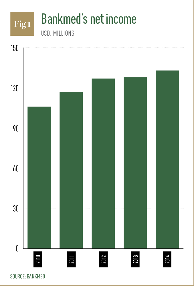 Bankmed's net income