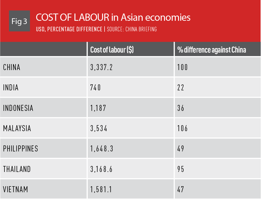 Cost of labour