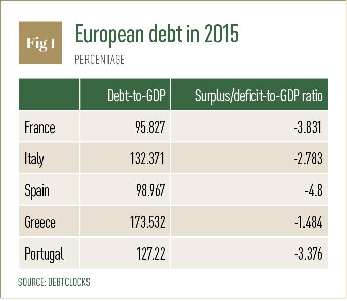 European debt in 2015