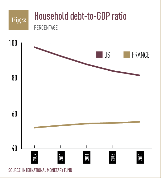 Household debt-to-GDP ratio