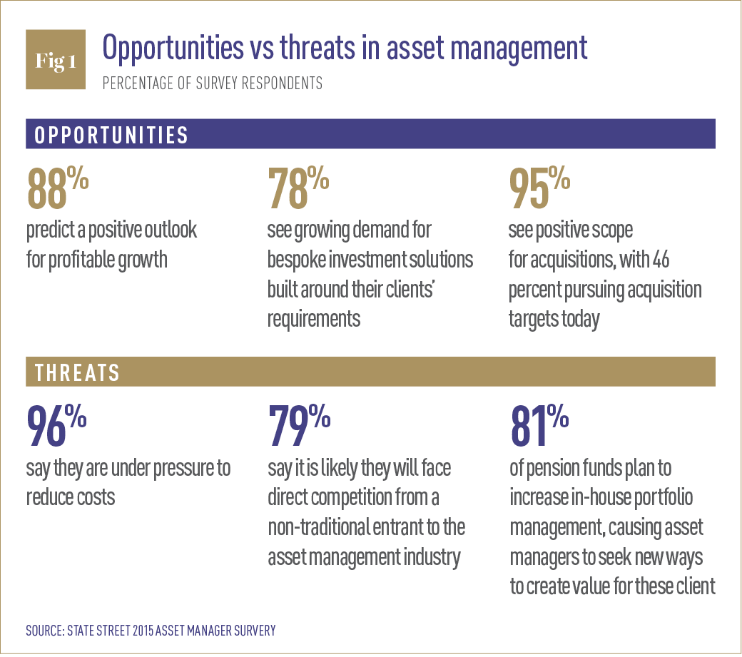 Opportunities vs threats in asset management