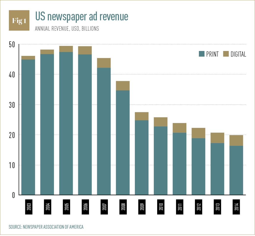US NEWSPAPER AD REVENUE
