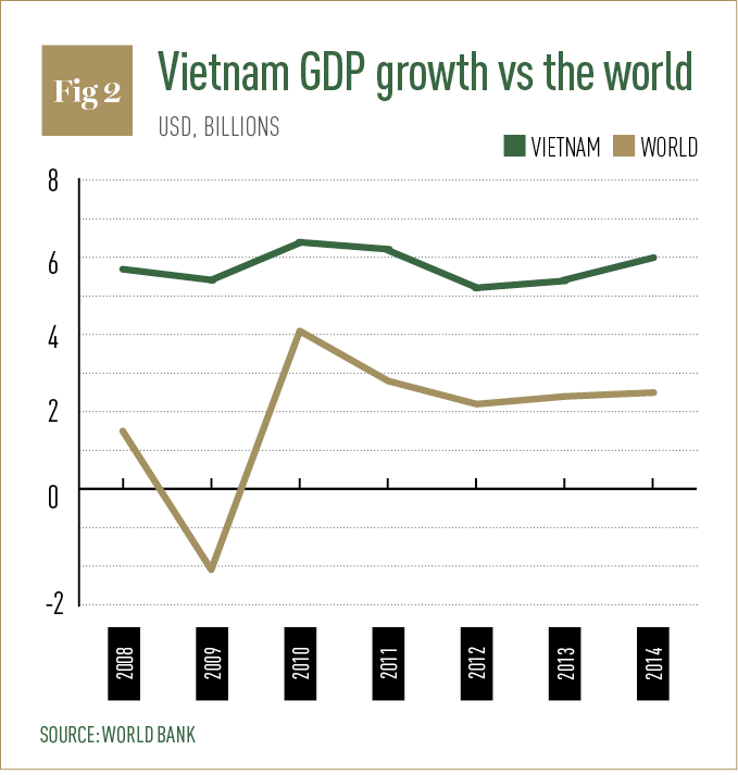 market economy for a middle income vietnam Vietnam is classified as a low middle-income country based on its gross   australia's permanent migration programme incorporates economic and family   advertising and marketing professionals, 18, university lecturers and tutors, 12.