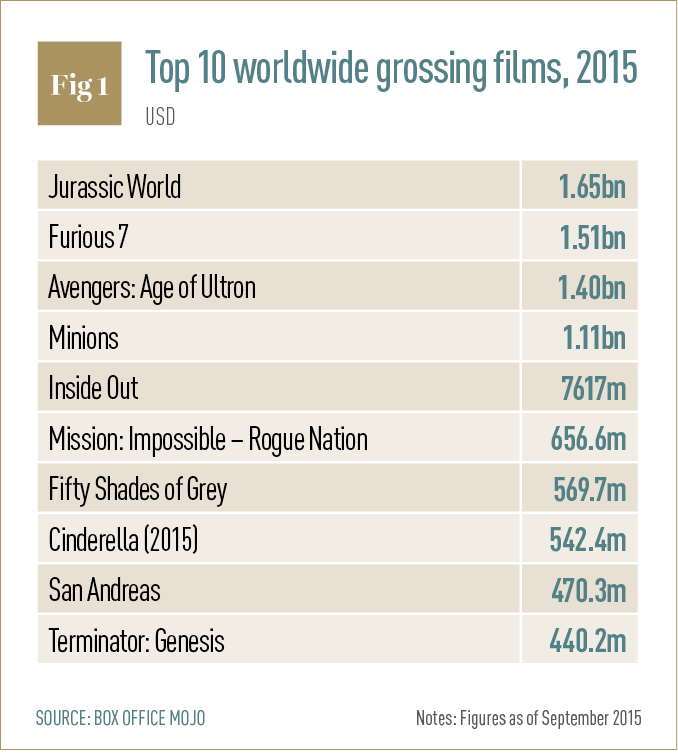 10 worldwide grossing films