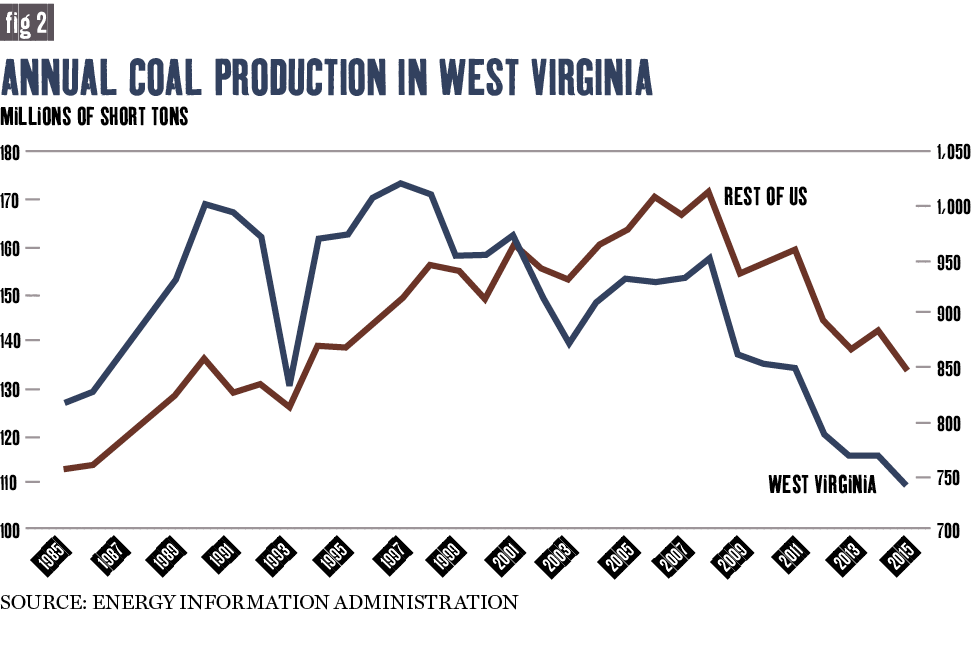 Annual coal production in west virginia