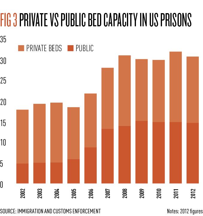 Fig 3 - prison