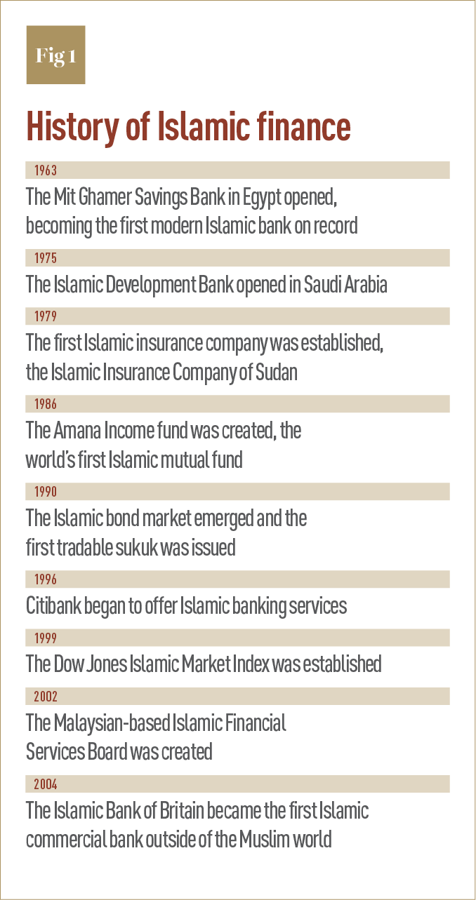 history of islamic banking The history of banking began with the first during the 20th century a number of developments took place that would lead to an islamic banking model where no.