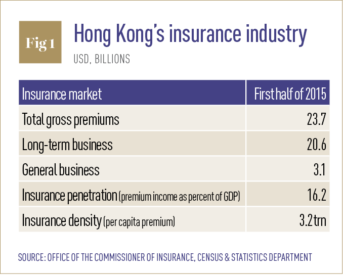regulation of insurance industry in hong Industry activity licensees repeal or suspension of an existing regulation form regulations are furnished as a courtesy by the pennsylvania insurance.