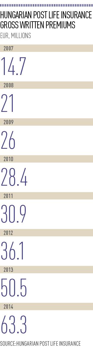 Hungarian Post Life Insurance Gross Written Premiums