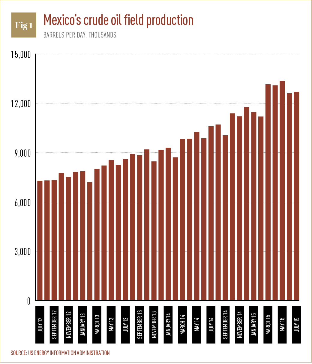 Mexico's crude oil field production