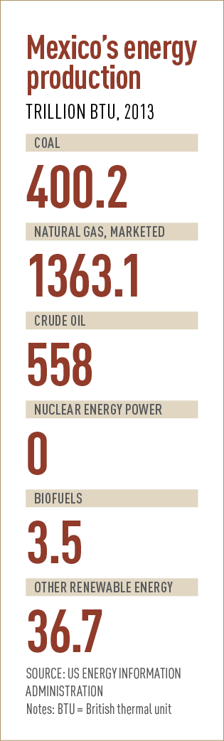 Mexico's energy production