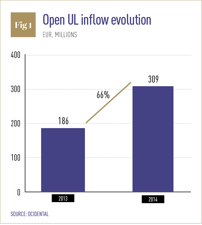 Open UL inflow evolution