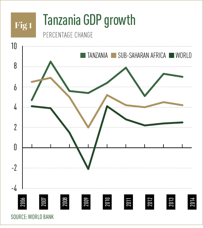 Tanzania GDP growth