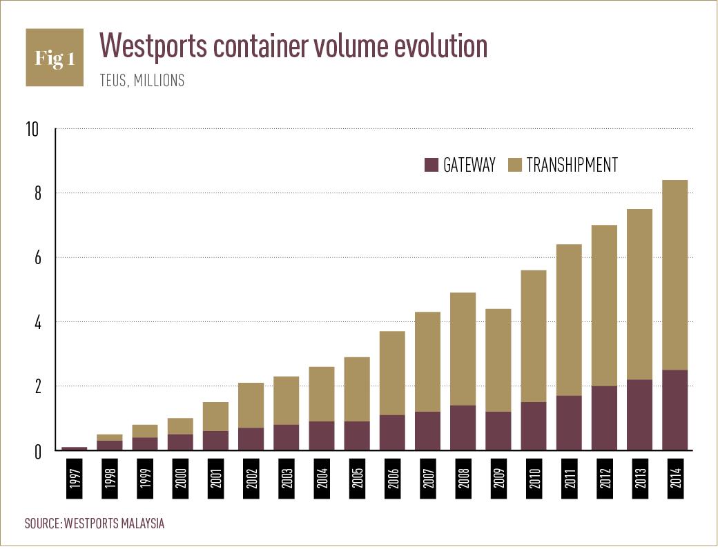 Westports container volume evolution