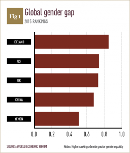 Diversity chart